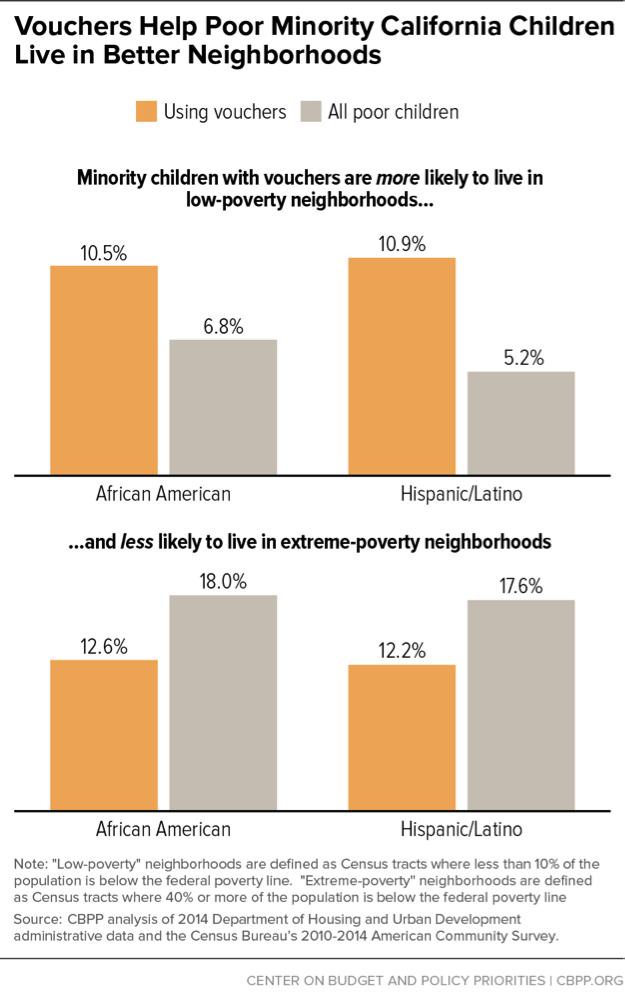 Vouchers Help Poor Minority CA Children Live in Better Neighborhoods