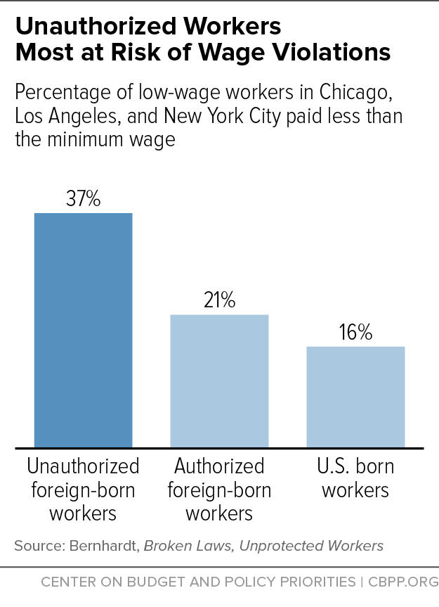 Unauthorized Workers Most at Risk of Wage Violations