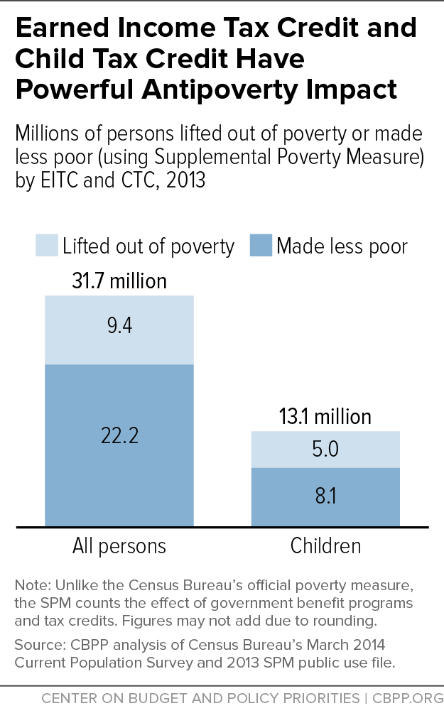 Figure 5: EITC Anti-Poverty Impact