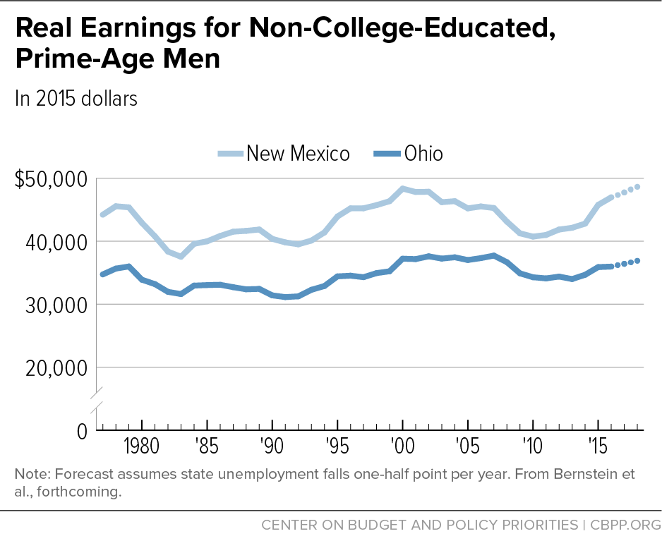Real Earnings for Non-College-Educated, Prime-Age Adults