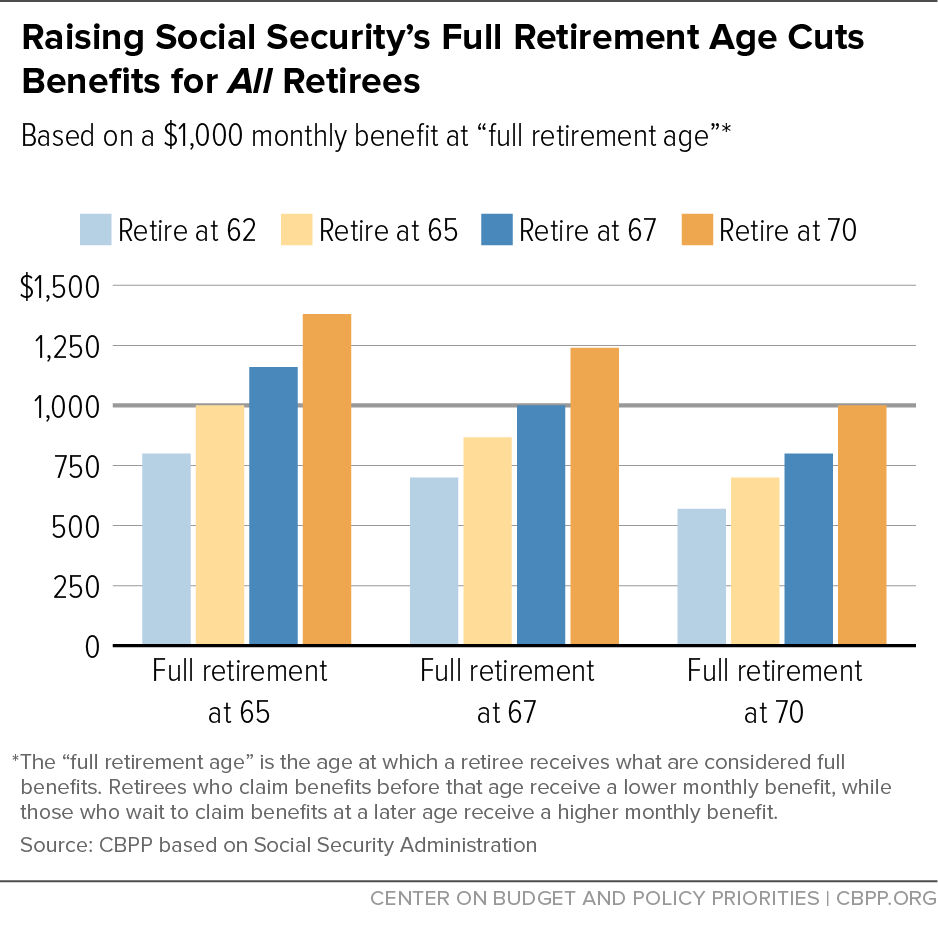 Raising Social Security's Full Retirement Age Cuts Benefits for All Retirees