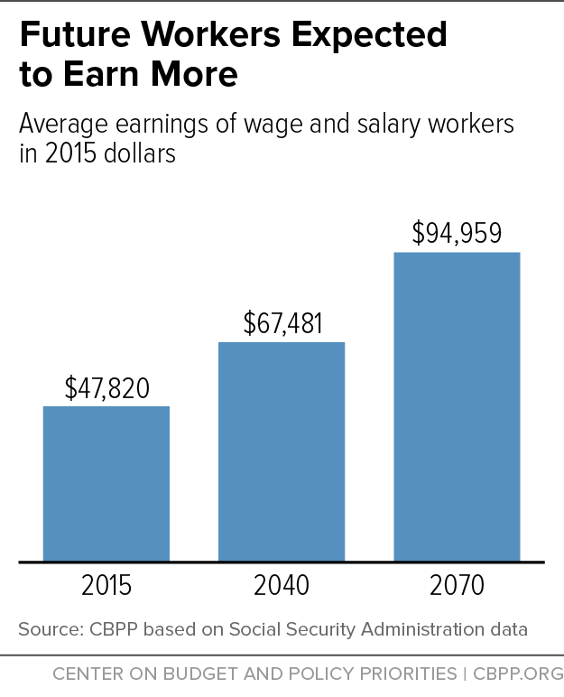 future workers expected to earn more