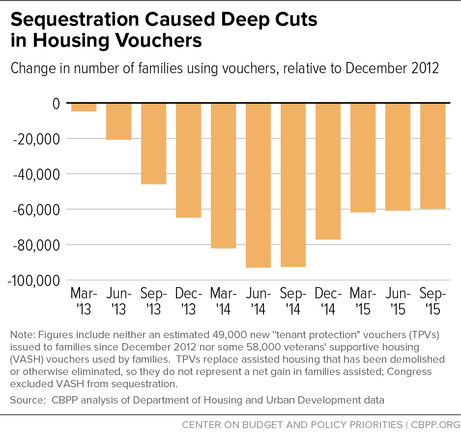 Sequestration Caused Deep Cuts in Housing Vouchers