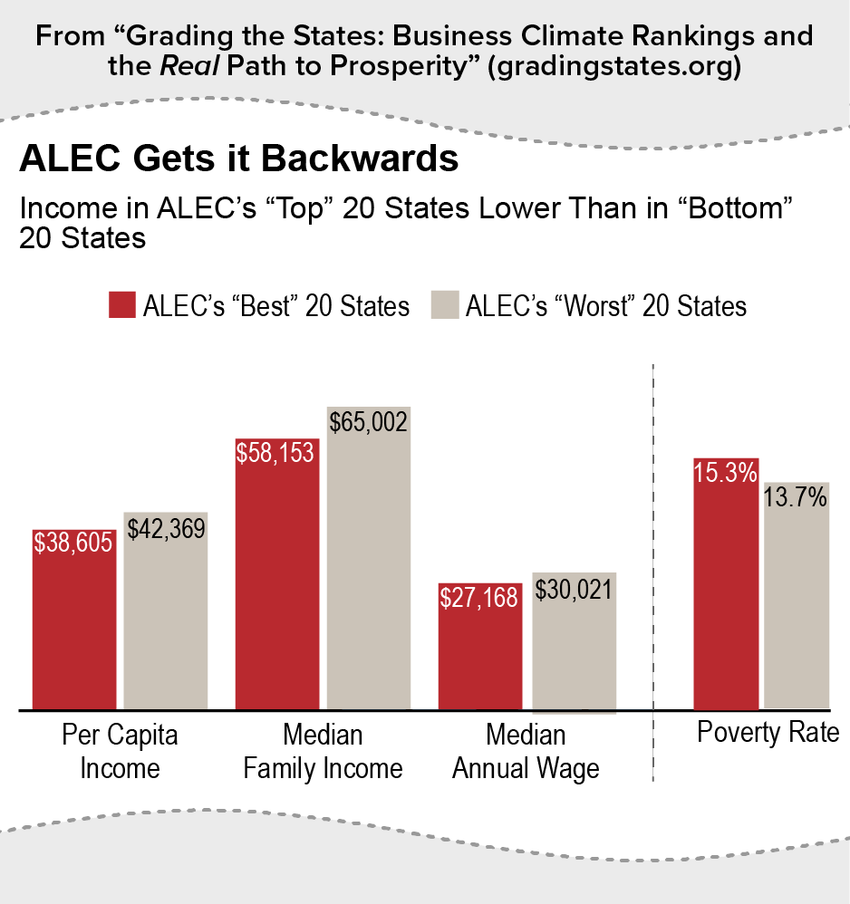 ALEC Gets it Backwards