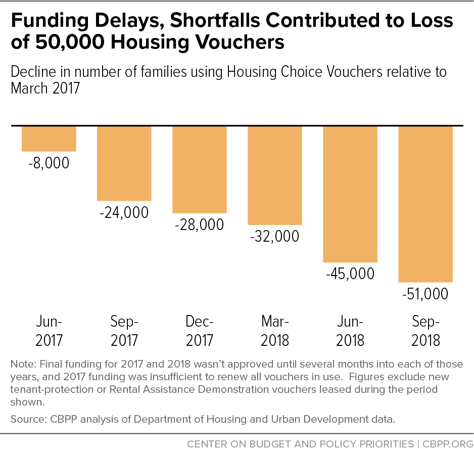 Funding Delays, Shortfalls Contributed to Loss of 50,000 Housing Vouchers