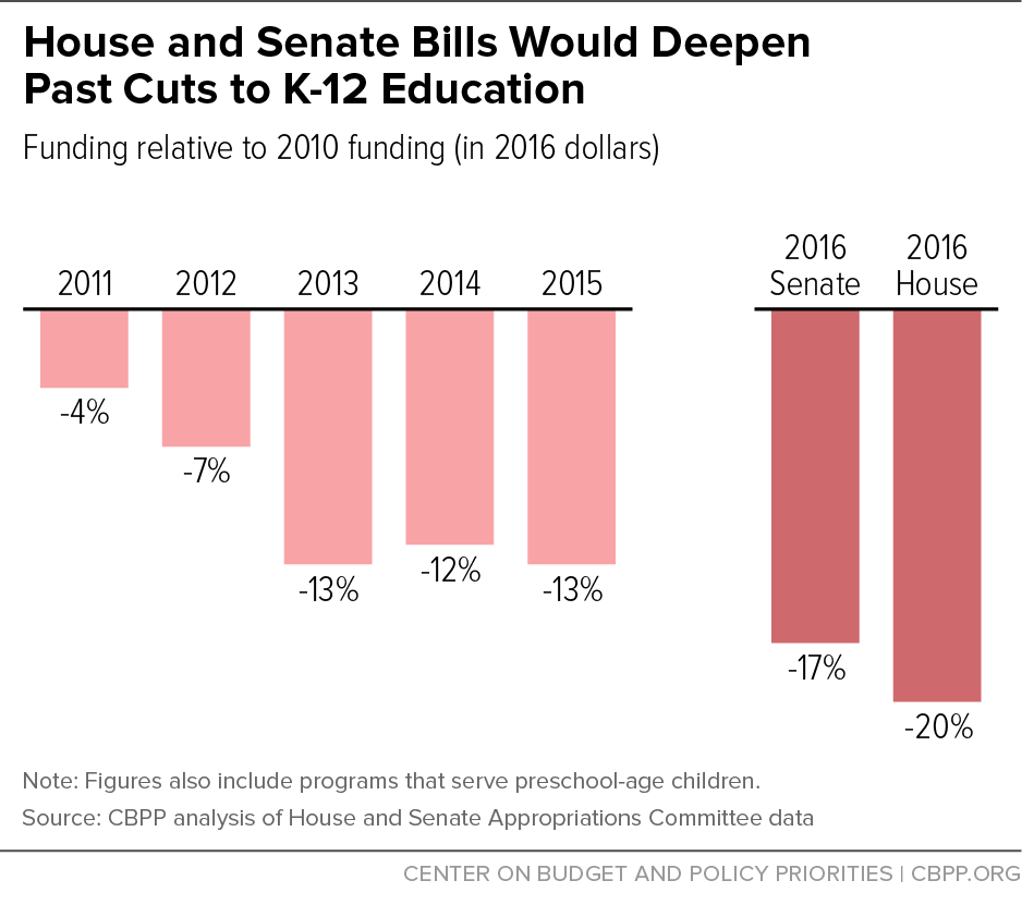 House and Senate Bills Would Deepen Past Cuts to K-12 Education
