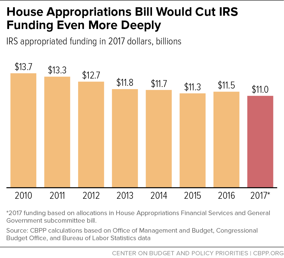 house_appropriations_bill_chart.png