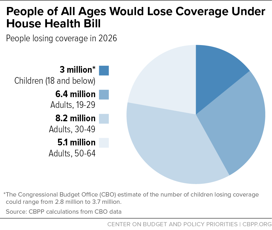 People of All Ages Would Lose Coverage Under House Health Bill