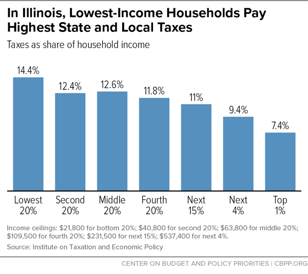 In Illinois, Lowest-Income Households Pay Highest State and Local Taxes