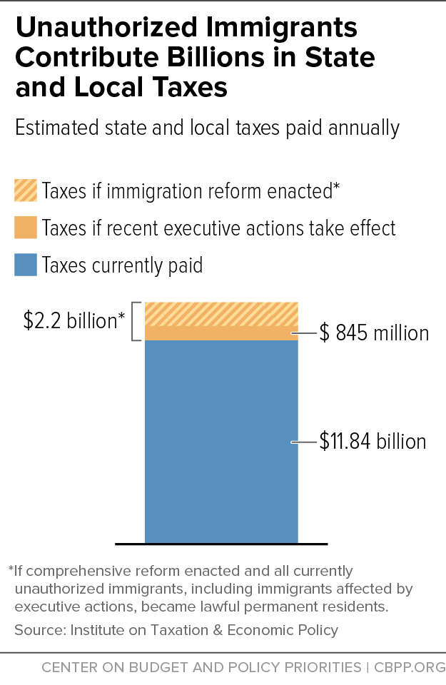Unauthorized Immigrants Contribute Billions in State and Local Taxes