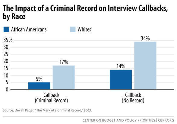 impact-of-criminal-record-on-callbacks.png