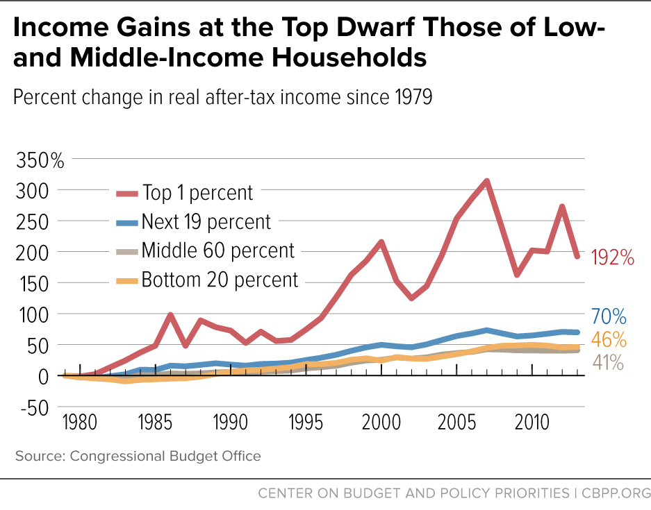 Income Gains at the Top Dwarf Those of Low- and Middle-Income Households