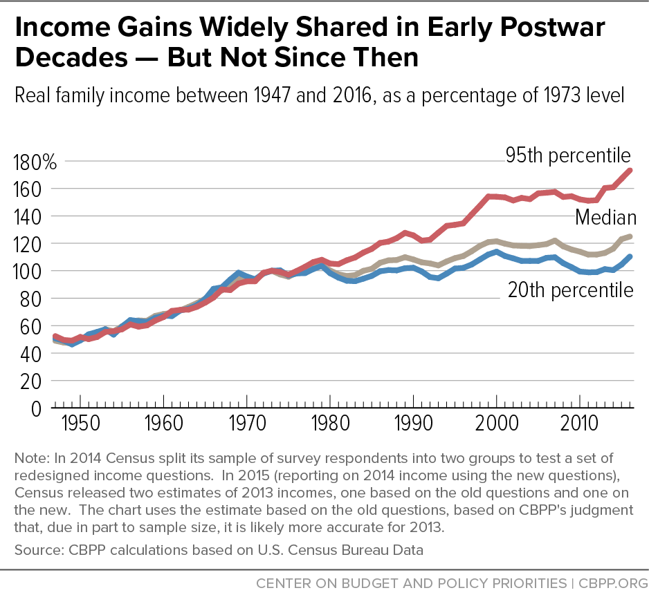 Income Gains Widely Shared in Early Postwar Decades - But Not Since Then