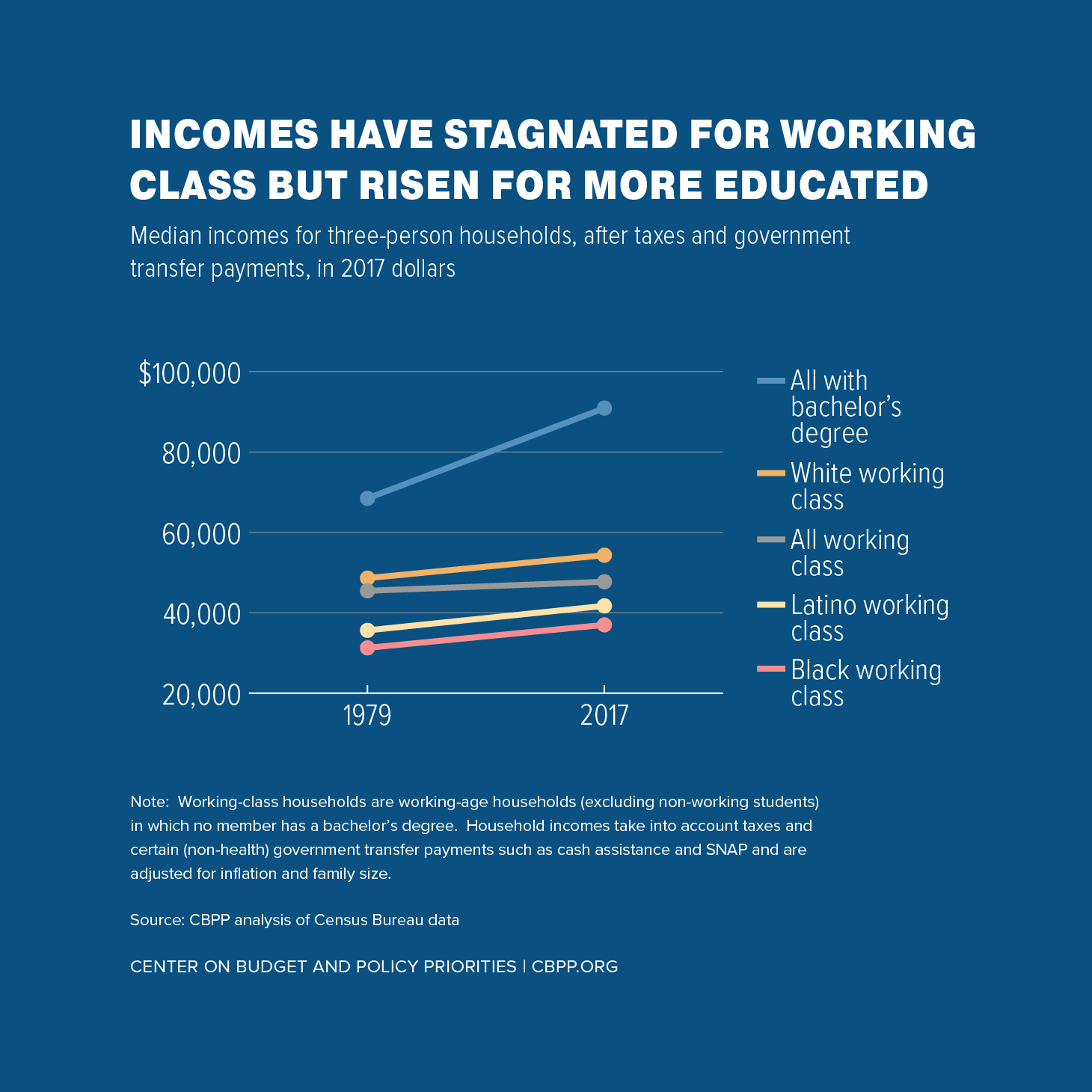 Incomes Have Stagnated for Working Class But Risen for More Educated