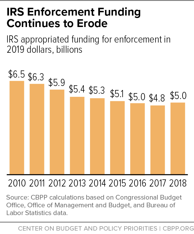 IRS Enforcement Funding Continues to Erode