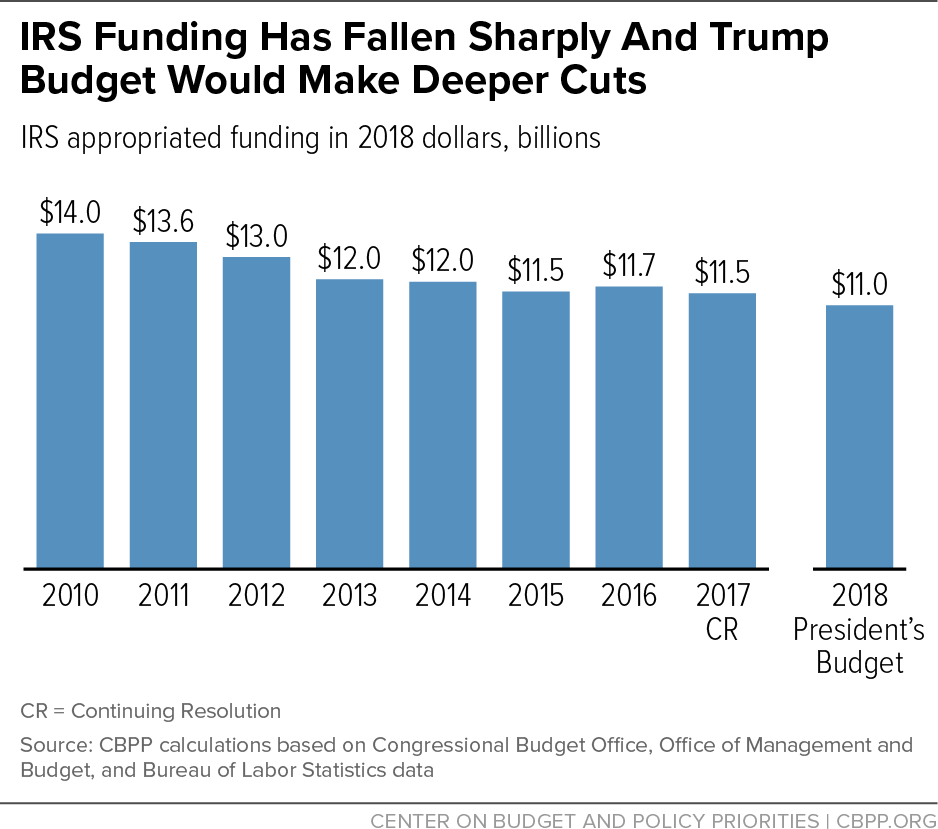 IRS Funding Has Fallen Sharply And May Be Targeted For Deeper Cuts