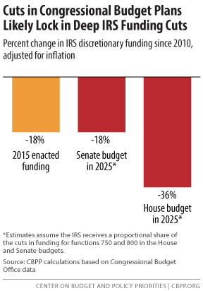 Cuts in Congressional Budget Plans Likely Lock in Deep IRS Funding Cuts