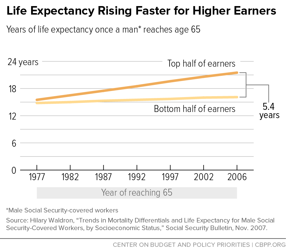 Life Expectancy Rising Faster for Higher Earners