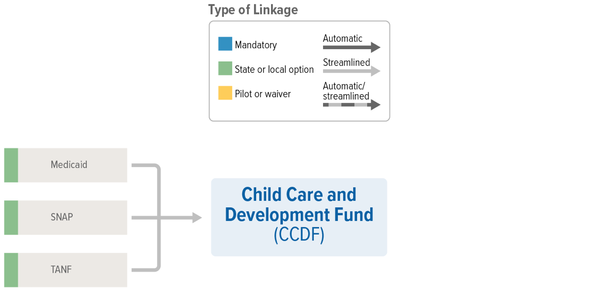 CCDF Linkages