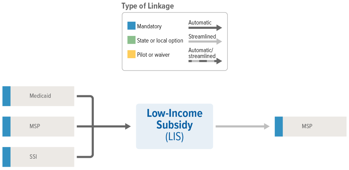 LIS Linkages
