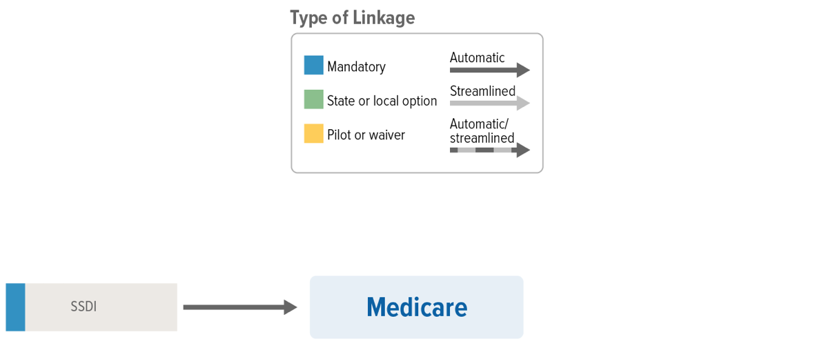 Medicare Linkages