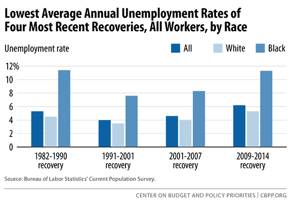 lowest-average-annual-unemployment-sm.png