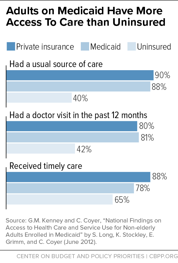 Adults on Medicaid Have More Access to Care than Uninsured - Center on Budget and Policy Priorities Adults on Medicaid Have More Access to Care than Uninsured - 웹