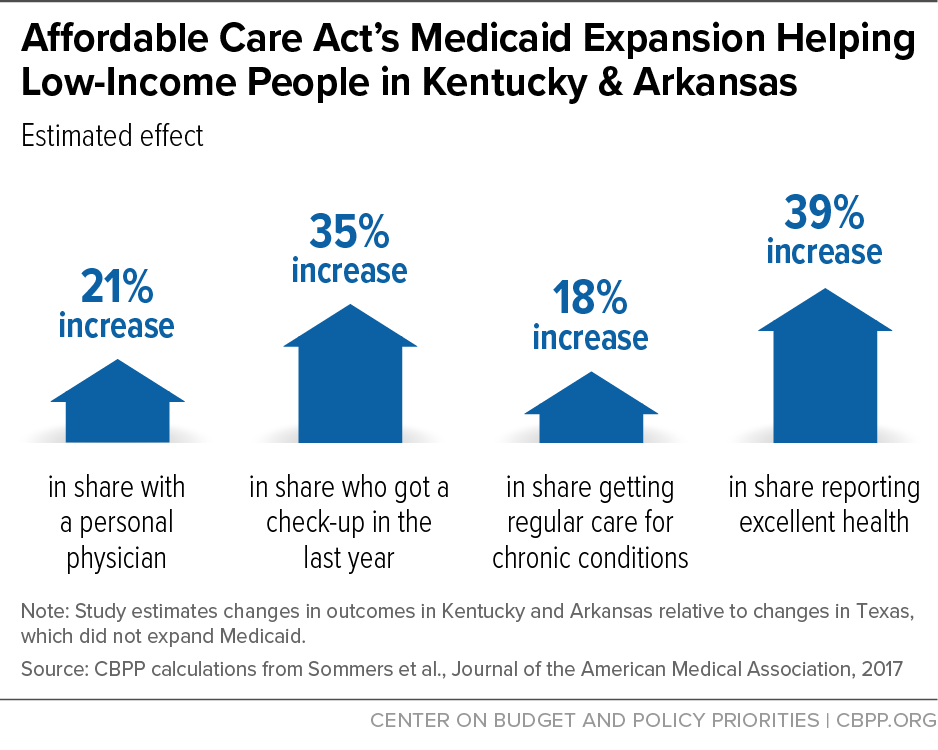 Affordable Care Act's Medicaid Expansion Helping Low-Income People in Kentucky and Arkansas