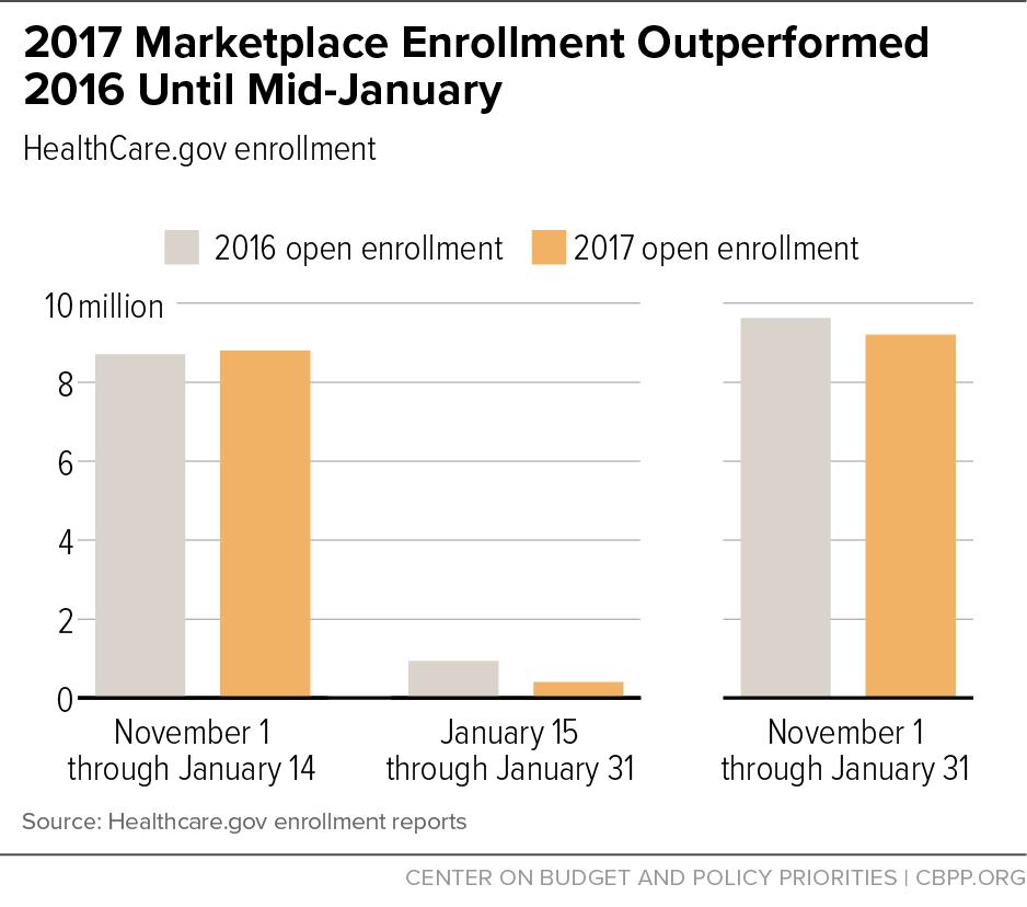 2017 Marketplace Enrollment Outperformed 2016 Until Mid-January