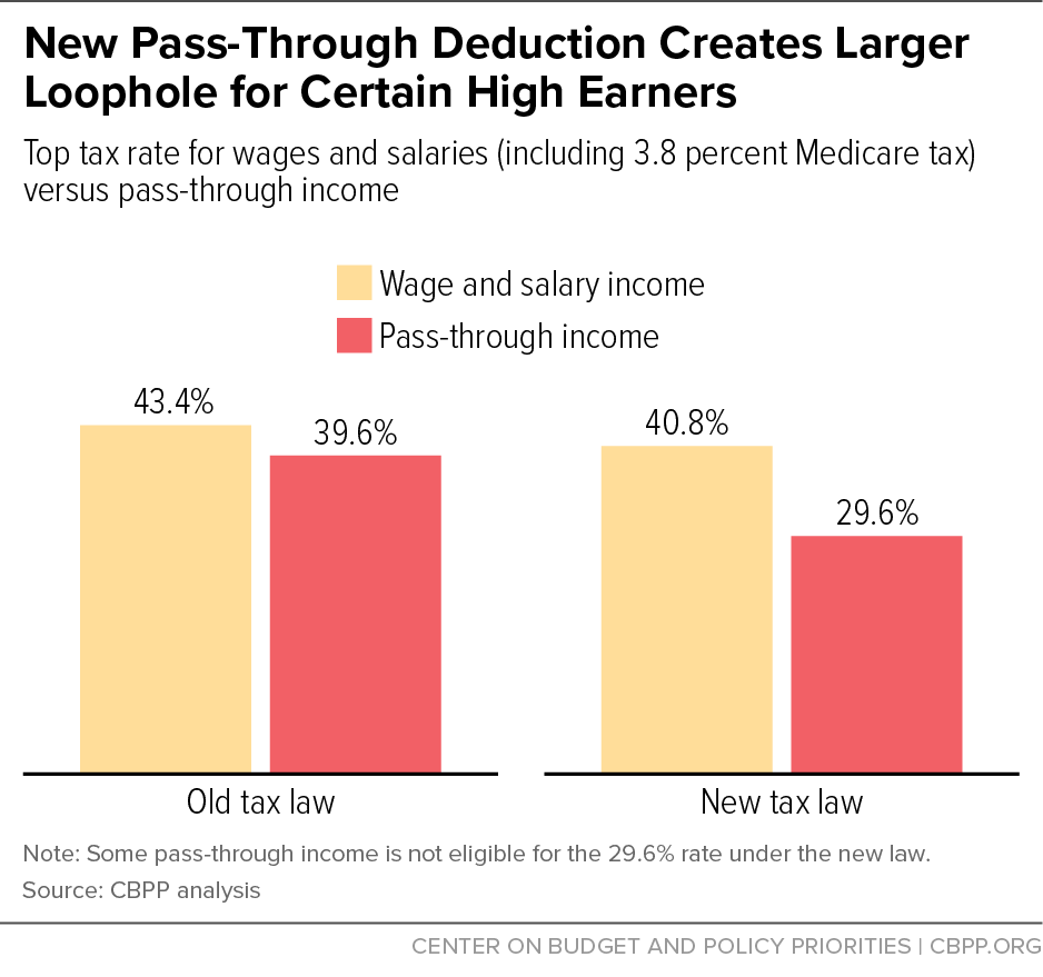 New Pass-Through Deduction Creates Larger Loophole for Certain High Earners