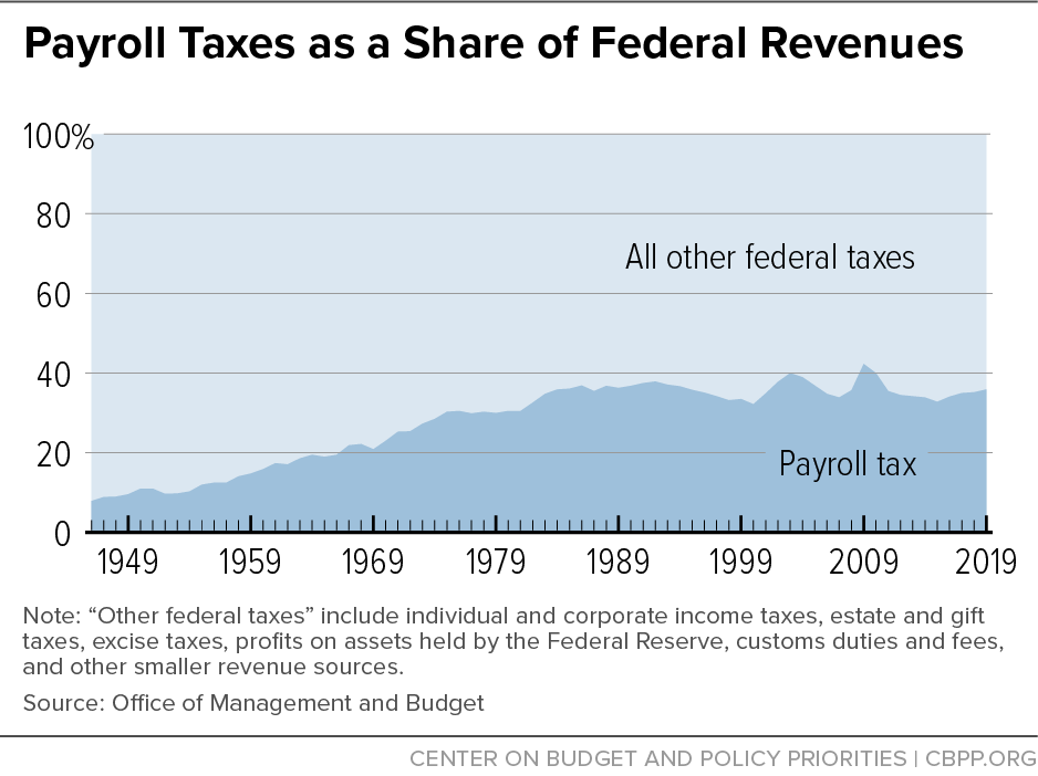 Payroll Taxes as a Share of Federal Revenues