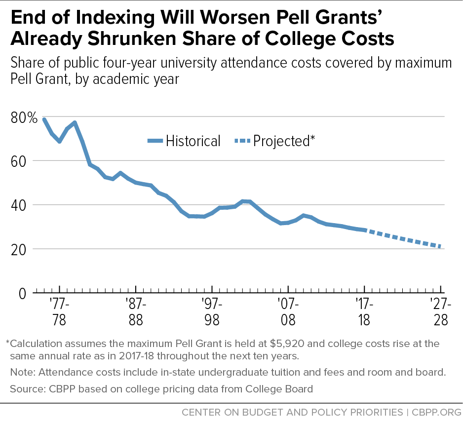 End of Indexing Will Worsen Pell Grants' Already Shrunken Share of College Costs