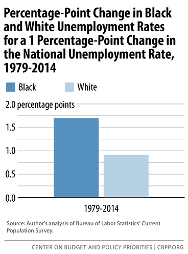 percent-point-change-in-unemployment-sm.png