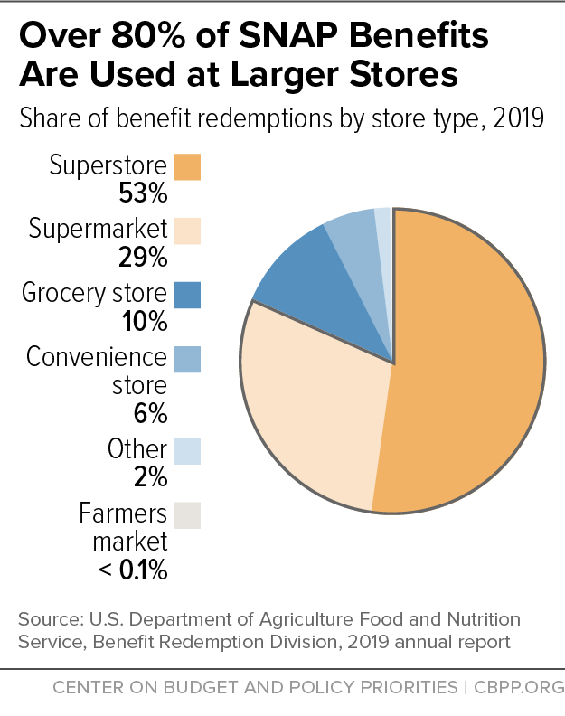 Over 80% of SNAP Benefits Are Used at Larger Stores