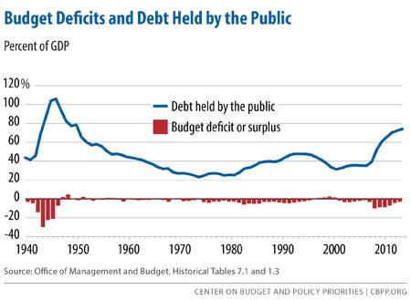 policybasics-deficits_rev4-1-15-f1.png