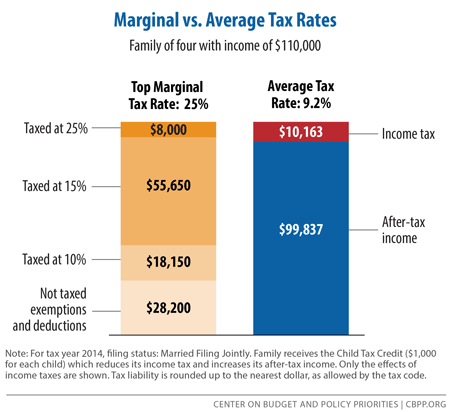 2018 Federal Tax Rates and Marginal Tax Brackets