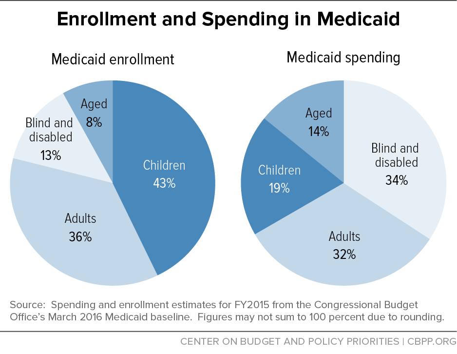 Enrollment and Spending in Medicaid