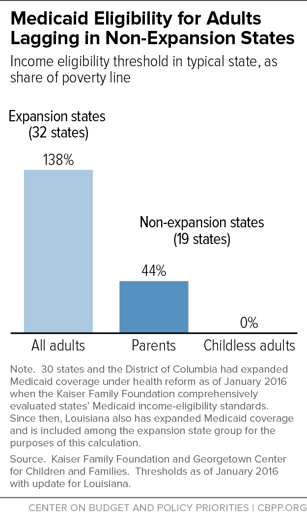 Medicaid Eligibility for Adults Lagging in Non-Expansion States
