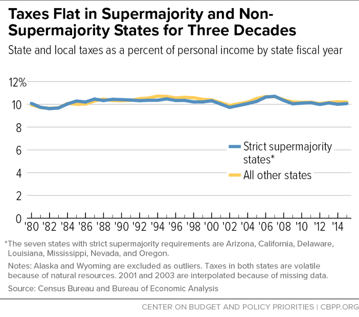 Taxes Flat in Supermajority and Non-Supermajority States for Three Decades