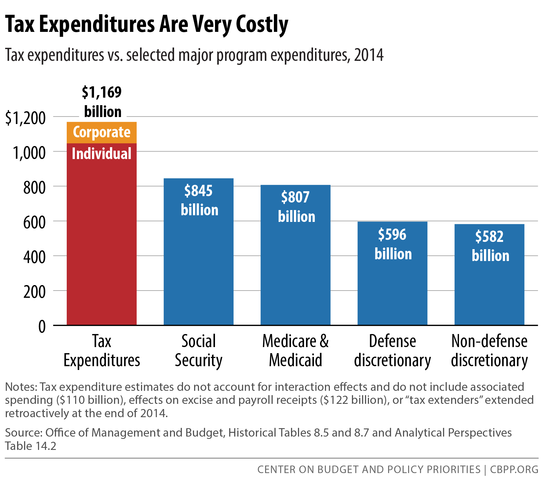 Tax Expenditures Are Very Costly