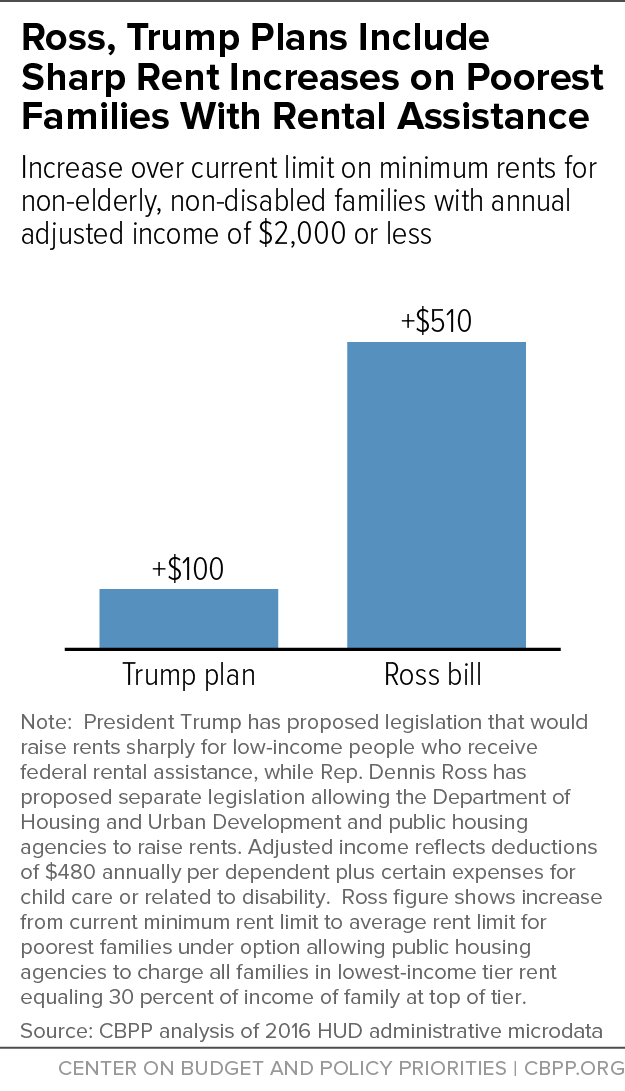 Ross, Trump Plans Include Sharp Rent Increases on Poorest Families With Rental Assistance