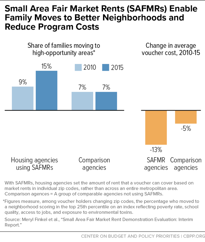 Small Area Fair Market Rents (SAFMRs) Enable Family Moves to Better Neighborhoods and Reduce Program Costs