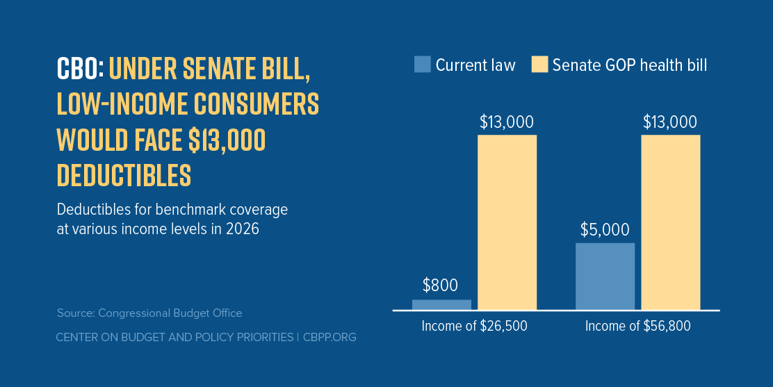 CBO: Under Senate Bill, Low-Income Consumers Would Face $13,000 Deductibles