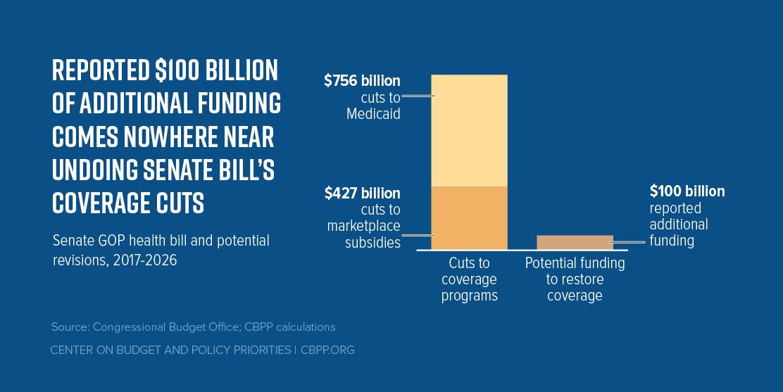Reported $100 Billion of Additional Funding Comes Nowhere Near Undoing Senate Bill's Coverage Cuts