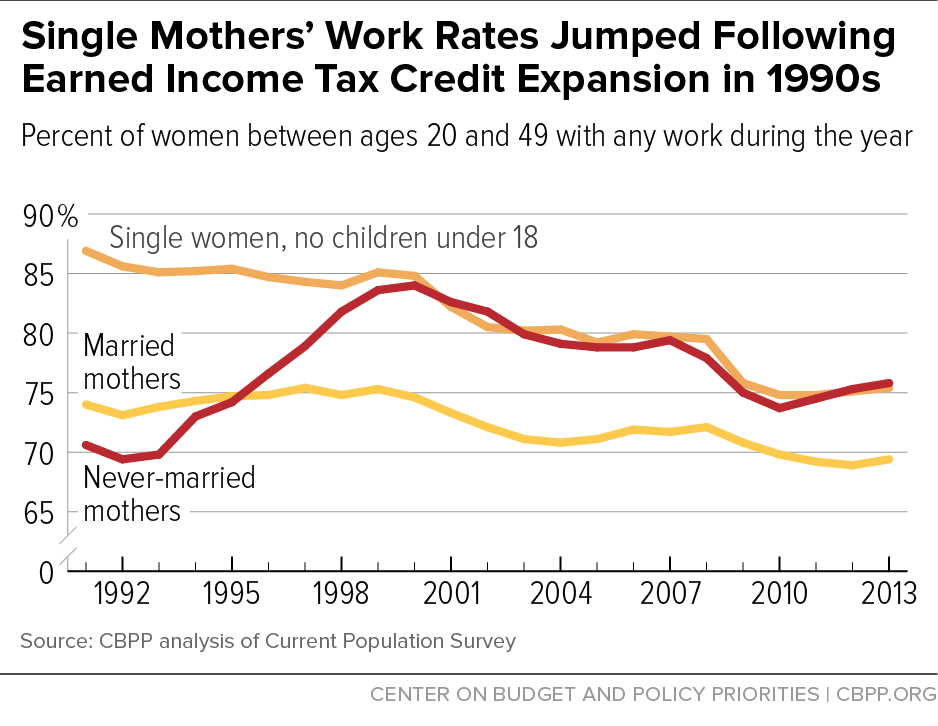 Figure 1: Single Mothers' Work Rates Jumped