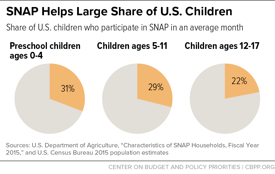SNAP Helps Large Share of U.S. Children