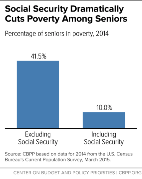 social-security-poverty-11.9.15.png