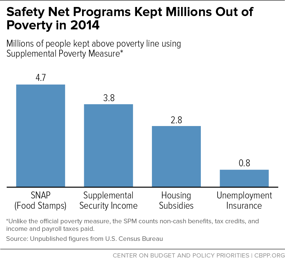 Safety Net Programs Kept Millions Out of Poverty in 2014