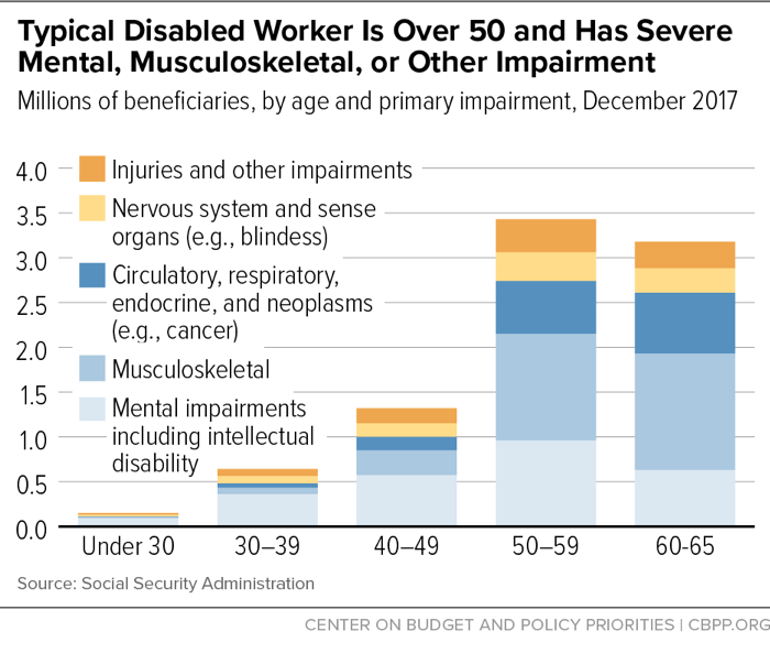 Typical Disabled Worker is Over 50 and Has Severe Mental, Musculoskeletal, or Other Impairment