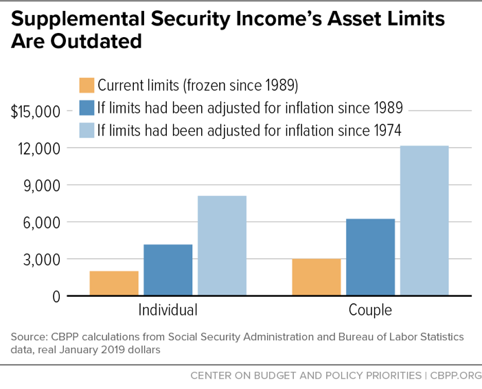 Supplemental Security Income's Asset Limit Are Outdated